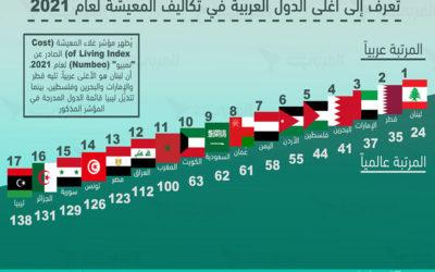 لبنان يتصدر قائمة أغلى الدول العربية من ناحية التكلفة والنفقات المعيشية